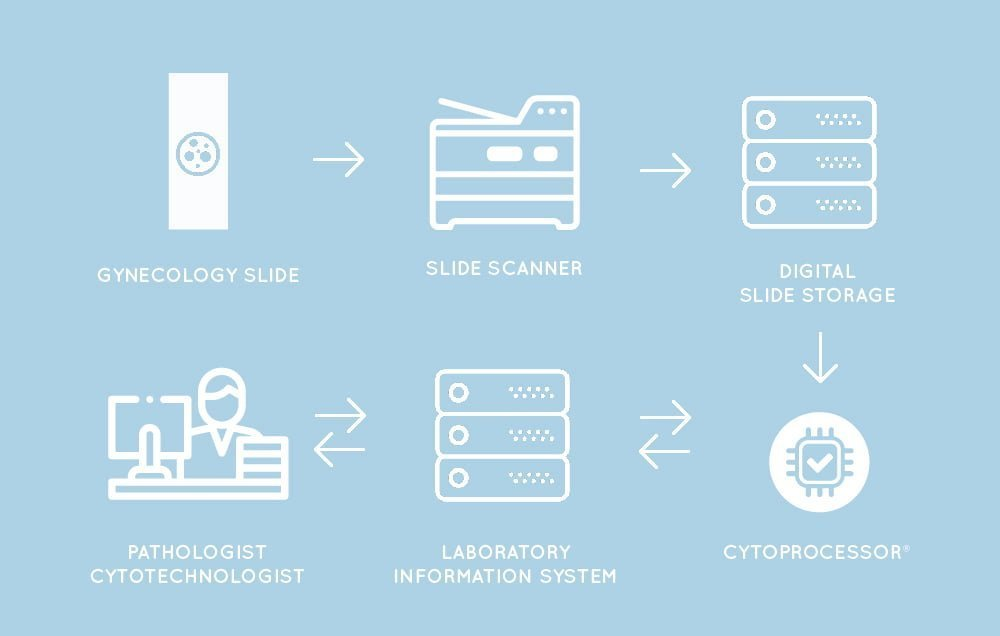 New cytology process