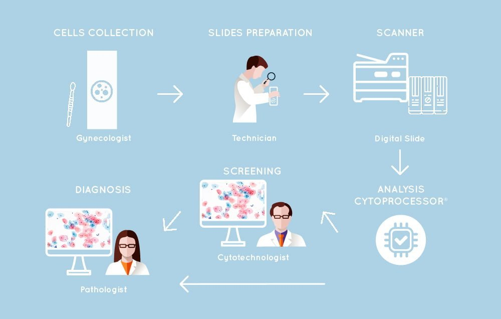 Digital Cytology step by step